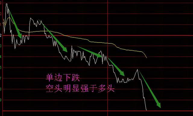 股票涨跌的依据和原因