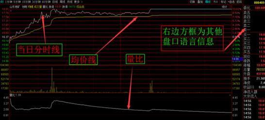 股票买卖盘面语言