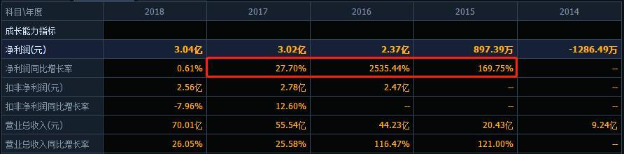 三只松鼠股票股价预测
