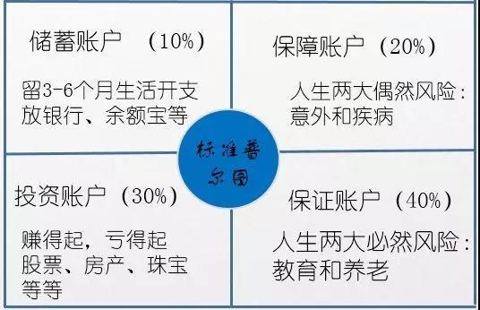 不同人群对理财保险的需求