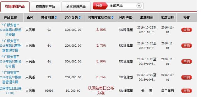 2017年3月广发银行理财