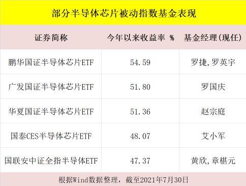 芯片指数基金今年收益