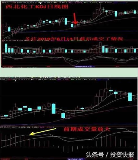 如何看股票会涨