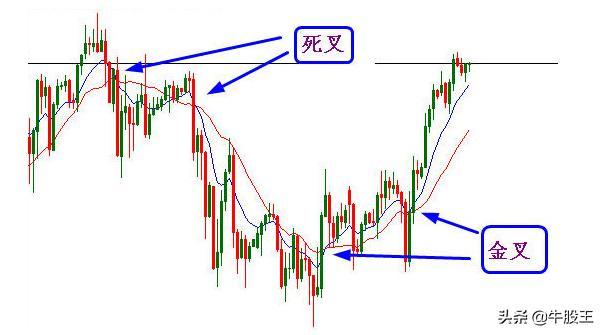 股票行情均线如何设置