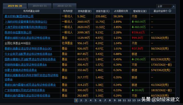 如何查询股票被哪些机构买了