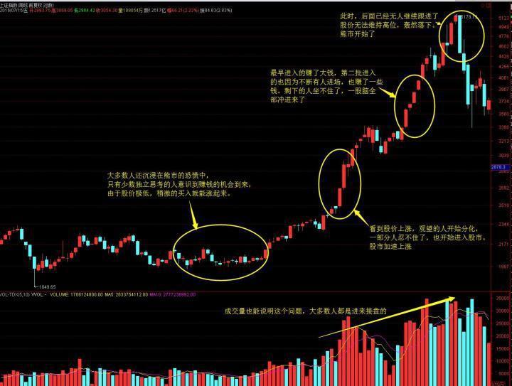 如何确定一只股票的底部